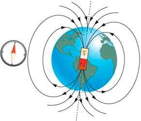 campos magnéticos terrestres
